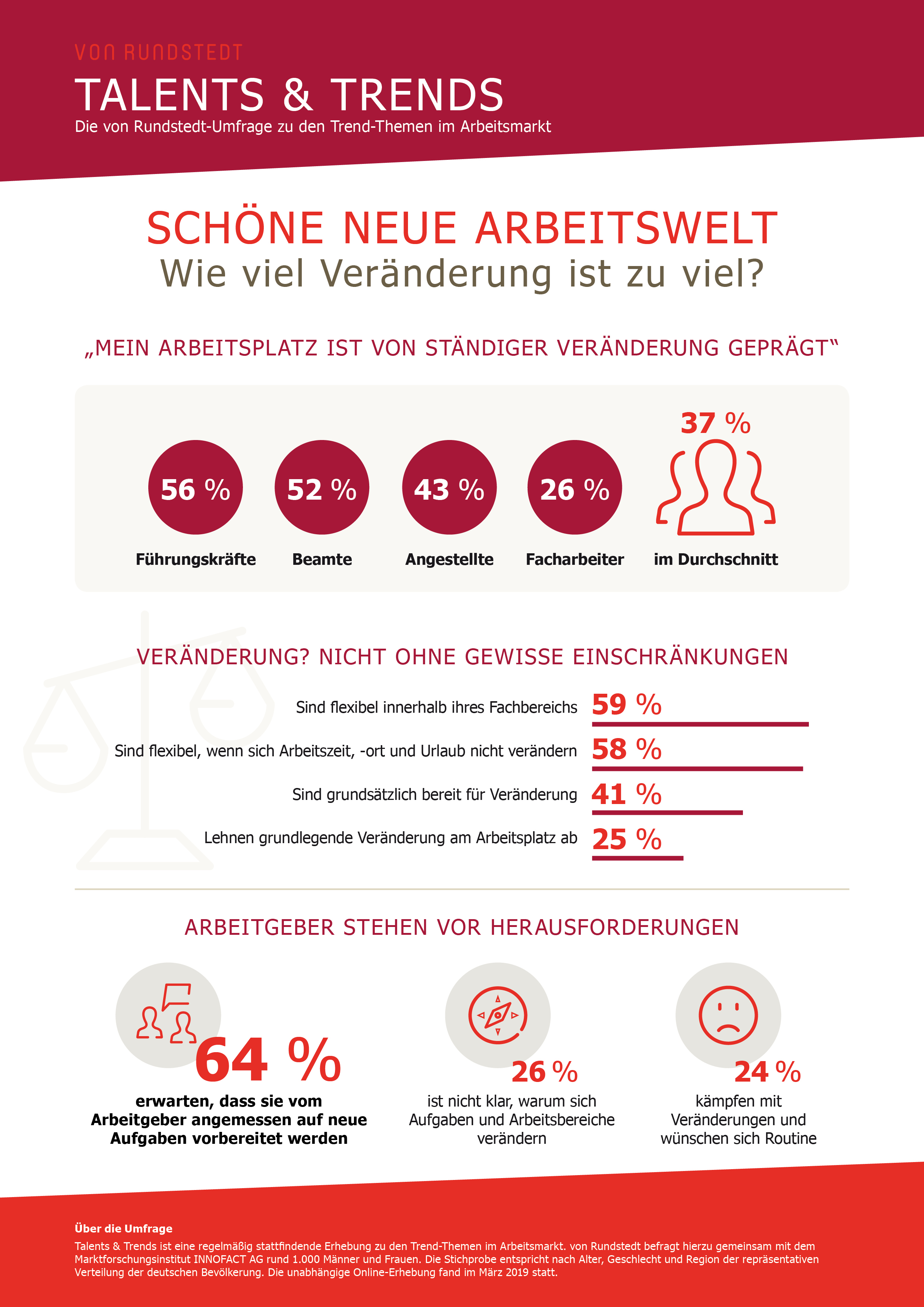 Infografik zur Umfrage: Wie viel Veränderung ist zu viel? Wie empfinden deutsche Arbeitnehmer die Veränderungen am Arbeitsplatz?