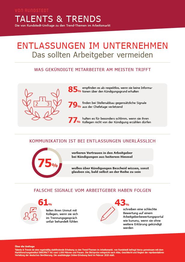 Grafik zu den Umfrageergebnissen: Was müssen Arbeitgeber bei der Trennung beachten?