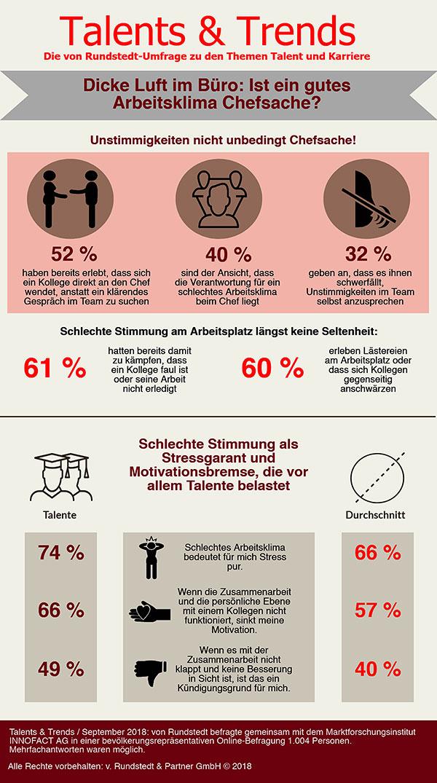 Die Umfrageergebnisse zum Thema Arbeitsklima in einer Infografik.